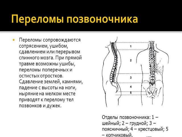 Симптомы травмы спины